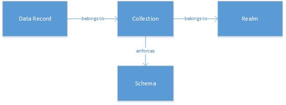 CBAS-data-model